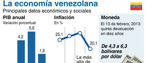 FMI: Todos los países de la región andina crecerán, menos Venezuela